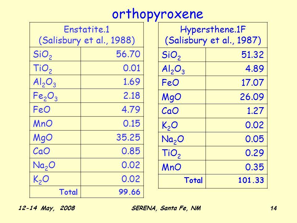 12-14 May, 2008SERENA, Santa Fe, NM 14 Enstatite.1 (Salisbury et al., 1988) SiO 2 56.70 TiO 2 0.01 Al 2 O 3 1.69 Fe 2 O 3 2.18 FeO4.79 MnO0.15 MgO35.25 CaO0.85 Na 2 O0.02 K2OK2O Total99.66 Hypersthene.1F (Salisbury et al., 1987) SiO 2 51.32 Al 2 O 3 4.89 FeO17.07 MgO26.09 CaO1.27 K2OK2O0.02 Na 2 O0.05 TiO 2 0.29 MnO0.35 Total101.33 orthopyroxene