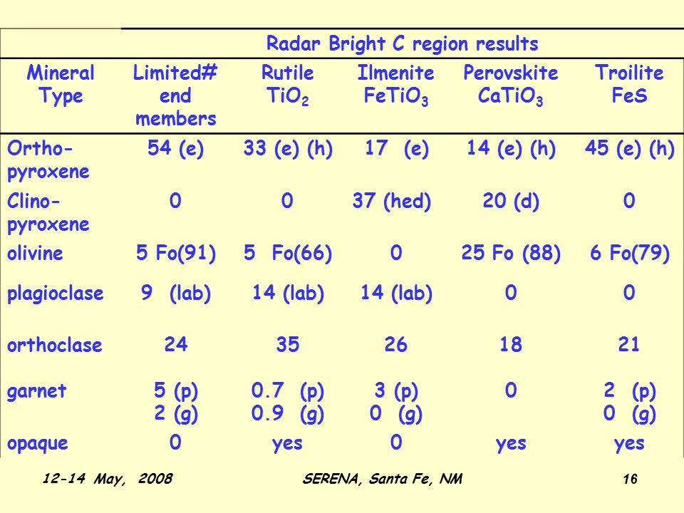 12-14 May, 2008SERENA, Santa Fe, NM 16 Radar Bright C region results Mineral Type Limited# end members Rutile TiO 2 Ilmenite FeTiO 3 Perovskite CaTiO 3 Troilite FeS Ortho- pyroxene 54 (e)33 (e) (h)17 (e)14 (e) (h)45 (e) (h) Clino- pyroxene 0037 (hed)20 (d)0 olivine5 Fo(91)5 Fo(66)025 Fo (88)6 Fo(79) plagioclase9 (lab)14 (lab) 00 orthoclase2435261821 garnet5 (p) 2 (g) 0.7 (p) 0.9 (g) 3 (p) 0 (g) 02 (p) 0 (g) opaque0yes0
