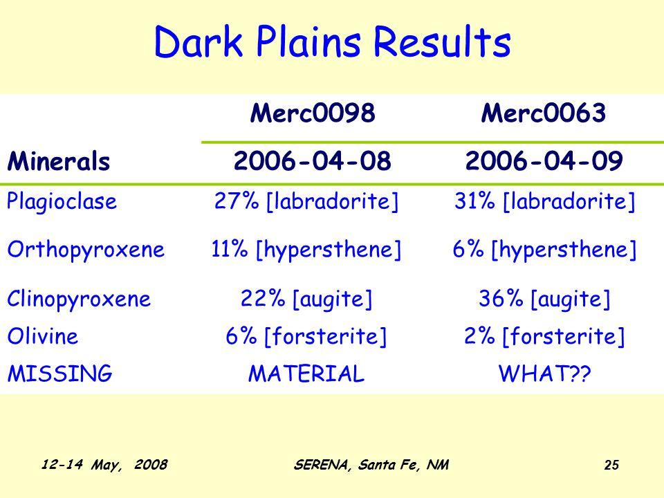 12-14 May, 2008SERENA, Santa Fe, NM 25 Dark Plains Results Merc0098Merc0063 Minerals2006-04-082006-04-09 Plagioclase27% [labradorite]31% [labradorite] Orthopyroxene11% [hypersthene]6% [hypersthene] Clinopyroxene22% [augite]36% [augite] Olivine6% [forsterite]2% [forsterite] MISSINGMATERIALWHAT??