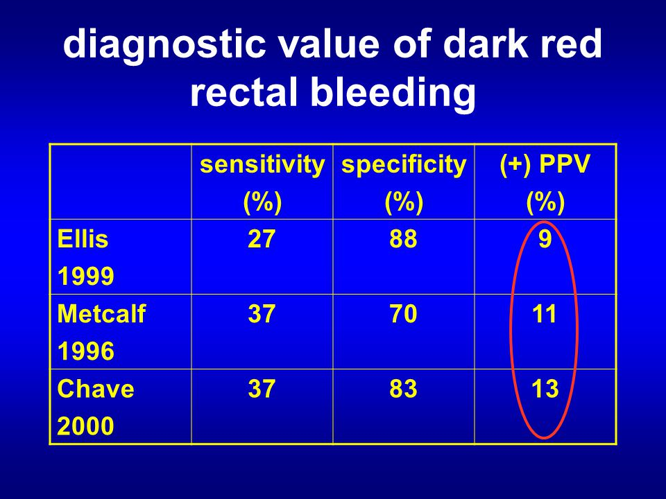 diagnostic value of dark red rectal bleeding sensitivity (%) specificity (%) (+) PPV (%) Ellis 1999 27889 Metcalf 1996 377011 Chave 2000 378313