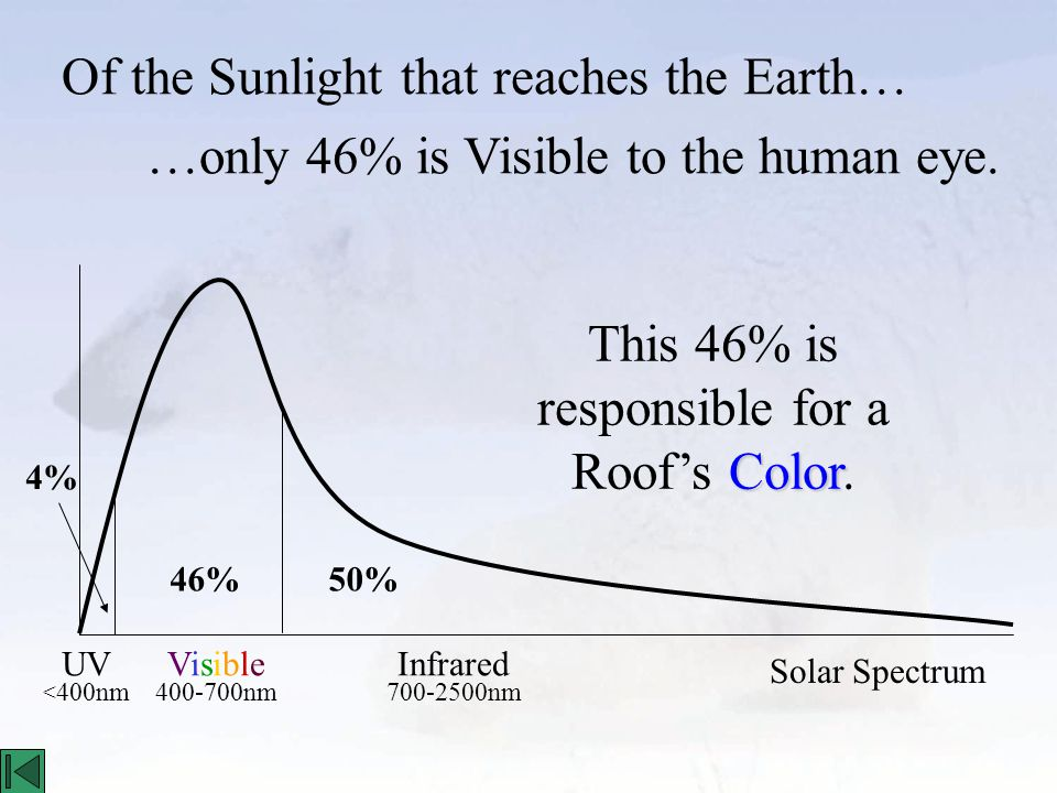 Of the Sunlight that reaches the Earth… VisibleVisible 400-700nm Infrared 700-2500nm UV < 400nm 4% 46%50% …only 46% is Visible to the human eye.