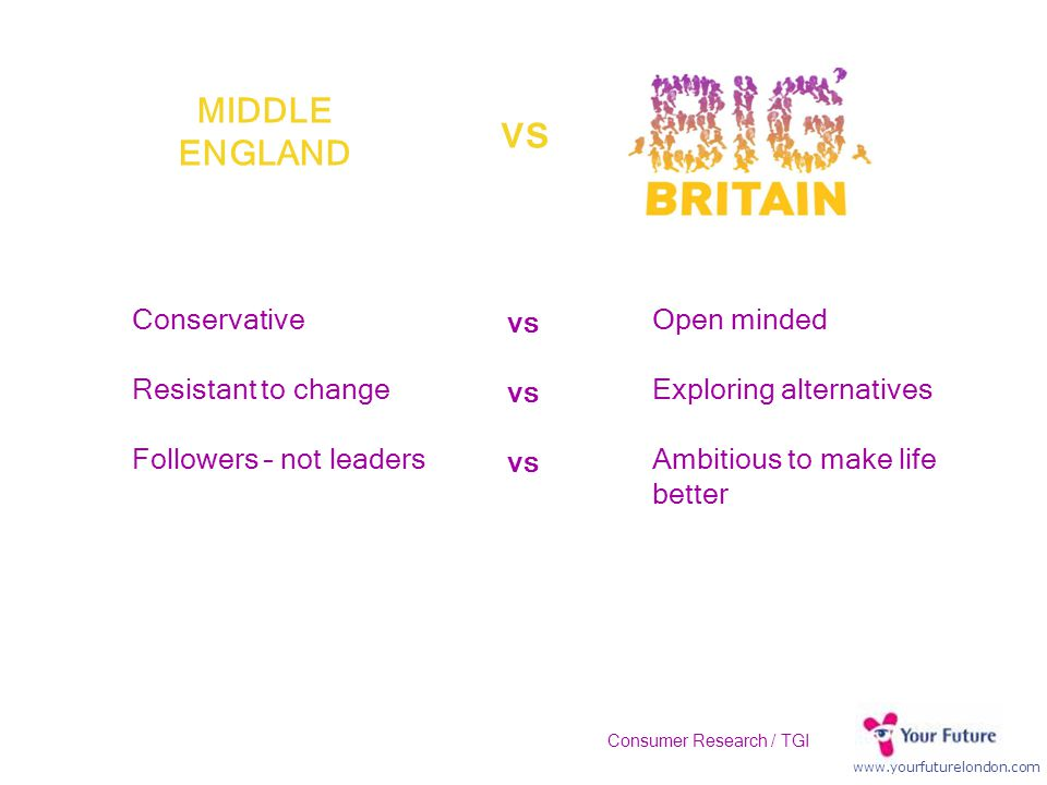 www.yourfuturelondon.com MIDDLE ENGLAND Conservative Resistant to change Followers – not leaders Open minded Exploring alternatives Ambitious to make life better vs Consumer Research / TGI