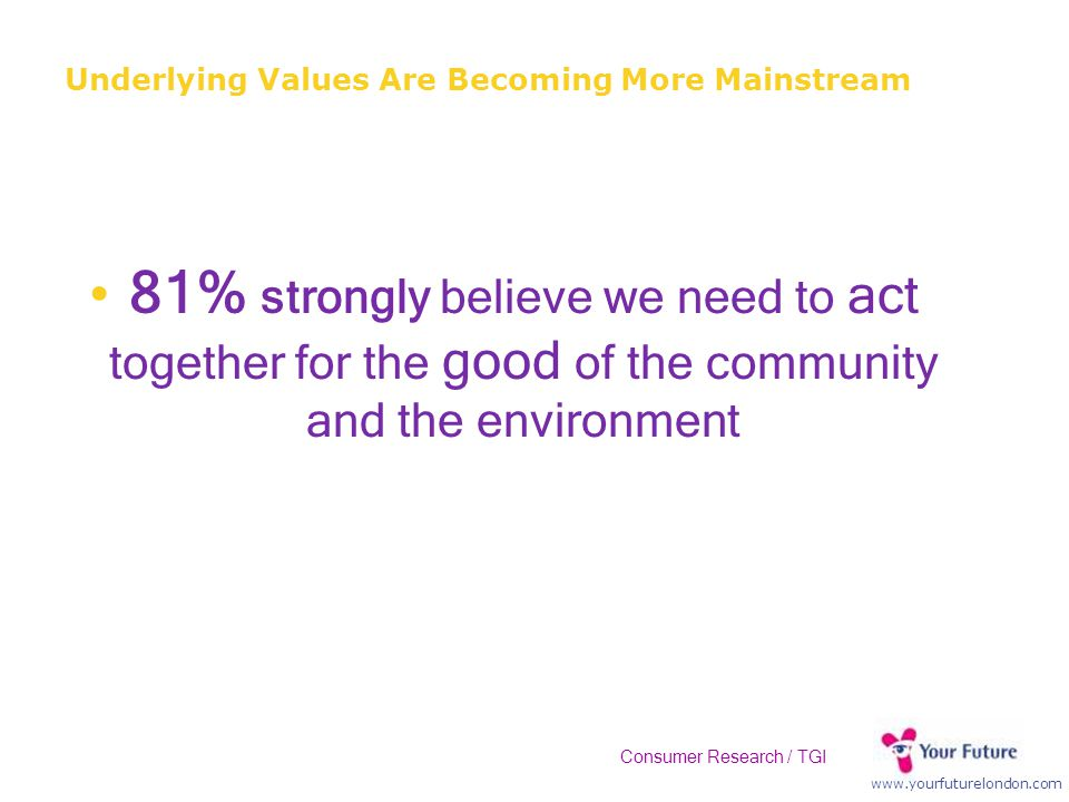 www.yourfuturelondon.com 81% strongly believe we need to act together for the good of the community and the environment Underlying Values Are Becoming