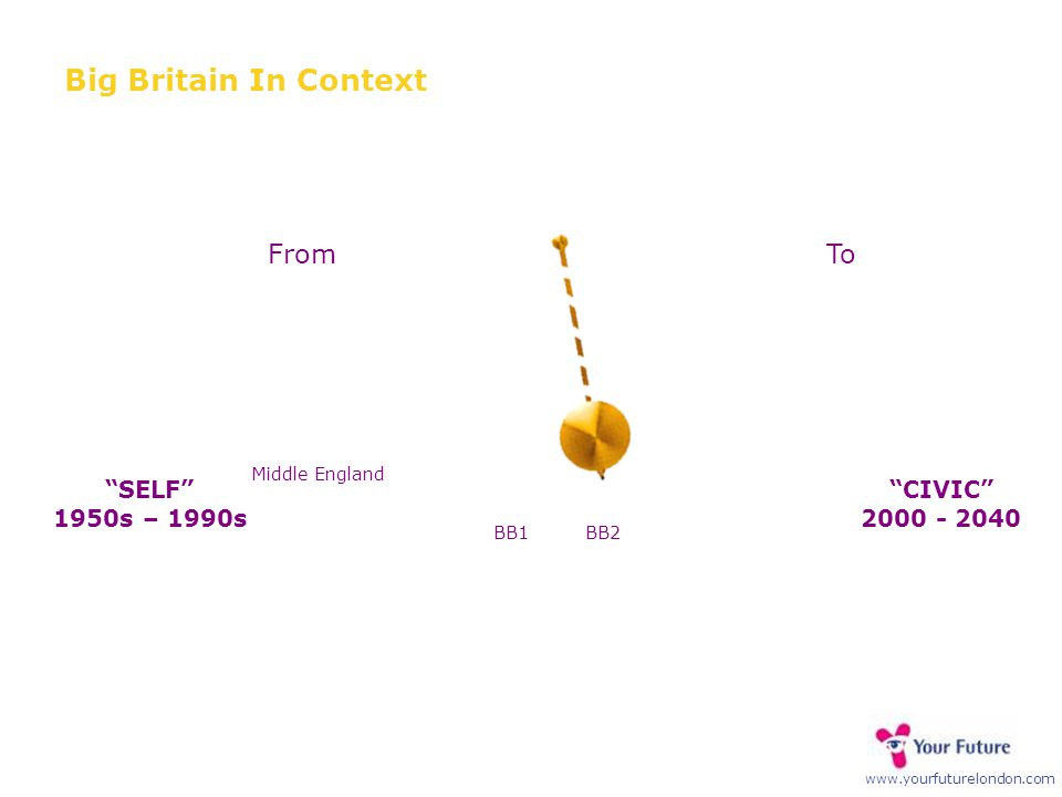 """www.yourfuturelondon.com FromTo """"CIVIC"""" 2000 - 2040 """"SELF"""" 1950s – 1990s Big Britain In Context Middle England BB1BB2"""