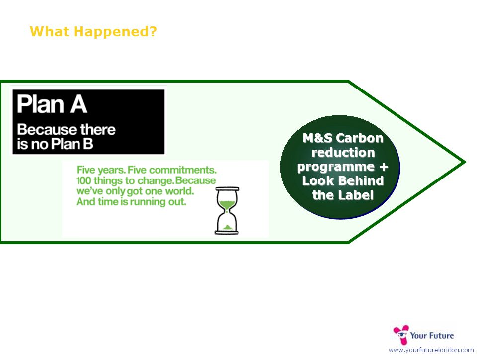 www.yourfuturelondon.com What Happened? M&S Carbon reduction programme + Look Behind the Label