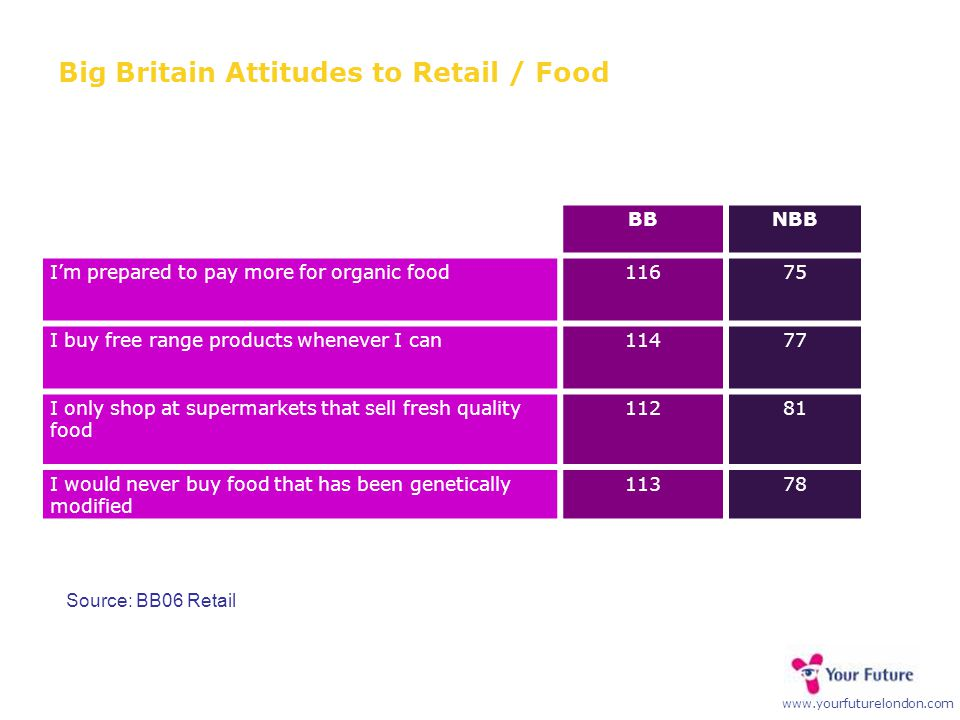 www.yourfuturelondon.com Big Britain Attitudes to Retail / Food BBNBB I'm prepared to pay more for organic food11675 I buy free range products whenever I can11477 I only shop at supermarkets that sell fresh quality food 11281 I would never buy food that has been genetically modified 11378 Source: BB06 Retail