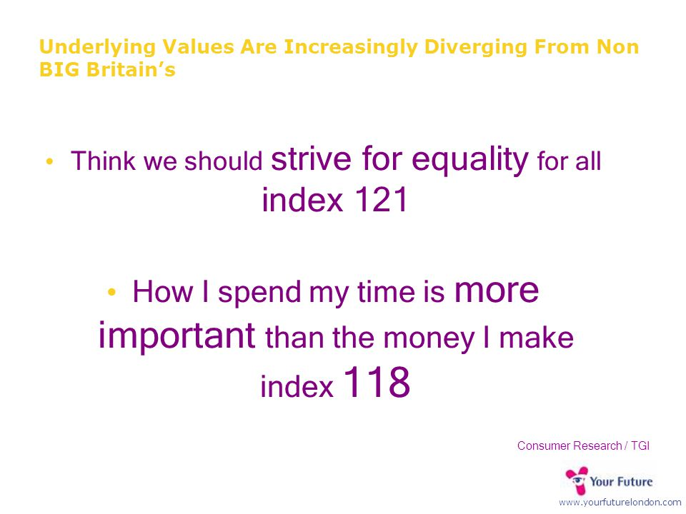 www.yourfuturelondon.com Underlying Values Are Increasingly Diverging From Non BIG Britain's Think we should strive for equality for all index 121 How I spend my time is more important than the money I make index 118 Consumer Research / TGI