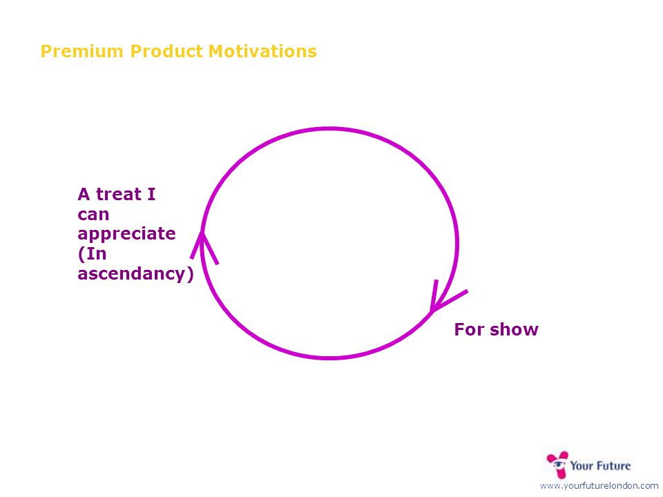 www.yourfuturelondon.com Premium Product Motivations A treat I can appreciate (In ascendancy) For show