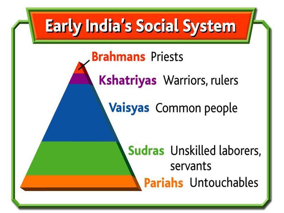 The arrival of Indo-Aryans brought many changes to early India including new forms of religion (the Vedas), the formation of states, and the spread of language (sanskrit).