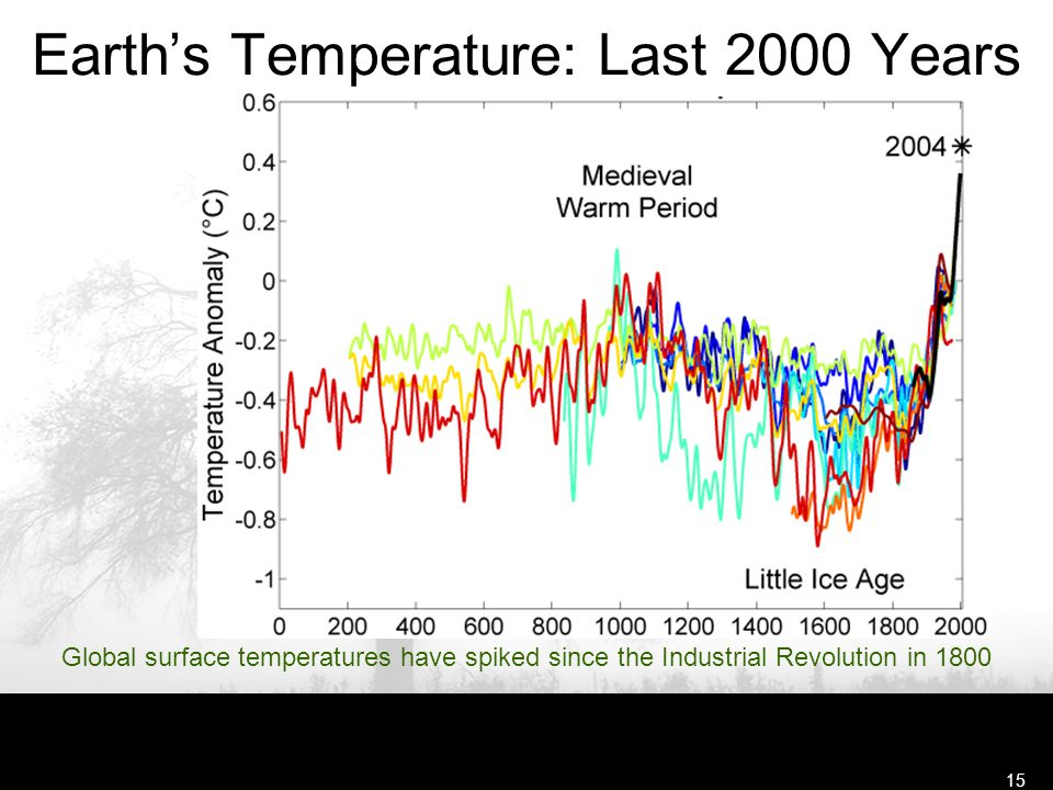 Free Template from www.brainybetty.com15 Global surface temperatures have spiked since the Industrial Revolution in 1800 Earth's Temperature: Last 200