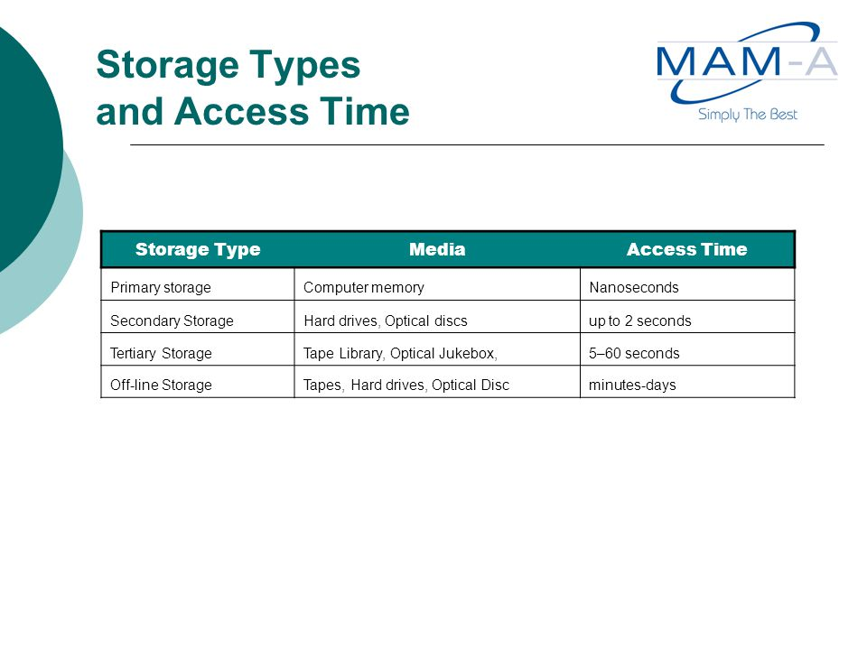Storage Types and Access Time Storage TypeMediaAccess Time Primary storageComputer memoryNanoseconds Secondary StorageHard drives, Optical discsup to 2 seconds Tertiary StorageTape Library, Optical Jukebox,5–60 seconds Off-line StorageTapes, Hard drives, Optical Discminutes-days
