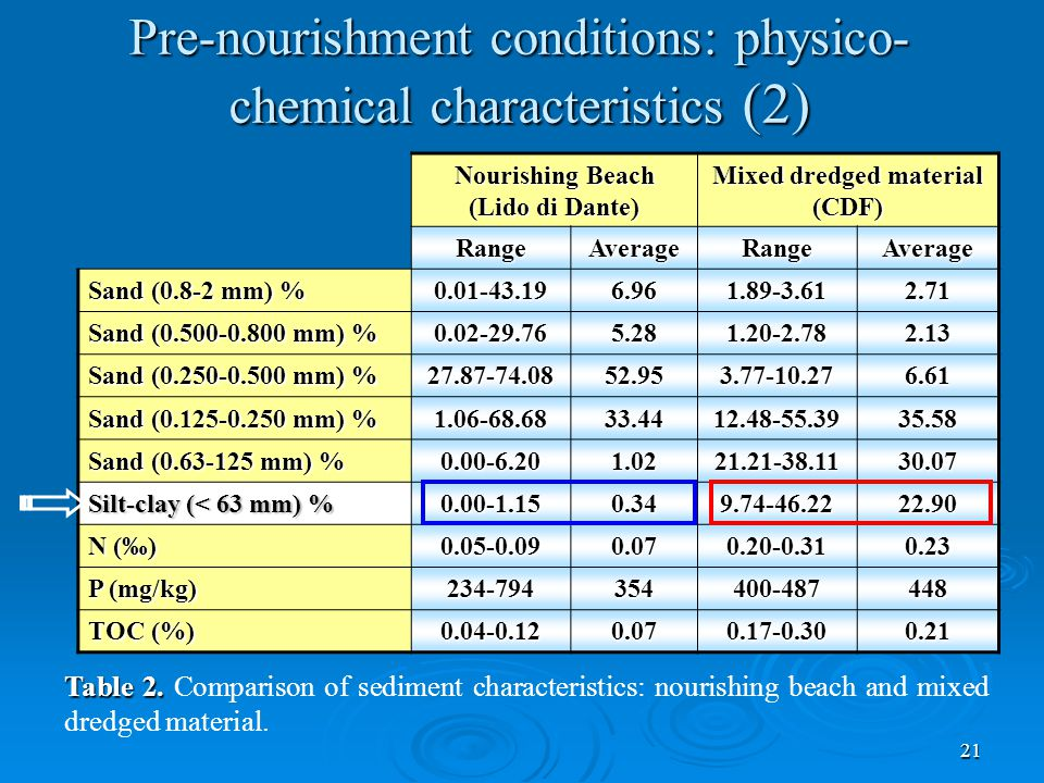 21 Pre-nourishment conditions: physico- chemical characteristics (2) Nourishing Beach (Lido di Dante) Mixed dredged material (CDF) RangeAverageRangeAverage Sand (0.8-2 mm) % 0.01-43.196.961.89-3.612.71 Sand (0.500-0.800 mm) % 0.02-29.765.281.20-2.782.13 Sand (0.250-0.500 mm) % 27.87-74.0852.953.77-10.276.61 Sand (0.125-0.250 mm) % 1.06-68.6833.4412.48-55.3935.58 Sand (0.63-125 mm) % 0.00-6.201.0221.21-38.1130.07 Silt-clay (< 63 mm) % 0.00-1.150.349.74-46.2222.90 N (‰) 0.05-0.090.070.20-0.310.23 P (mg/kg) 234-794354400-487448 TOC (%) 0.04-0.120.070.17-0.300.21 Table 2.