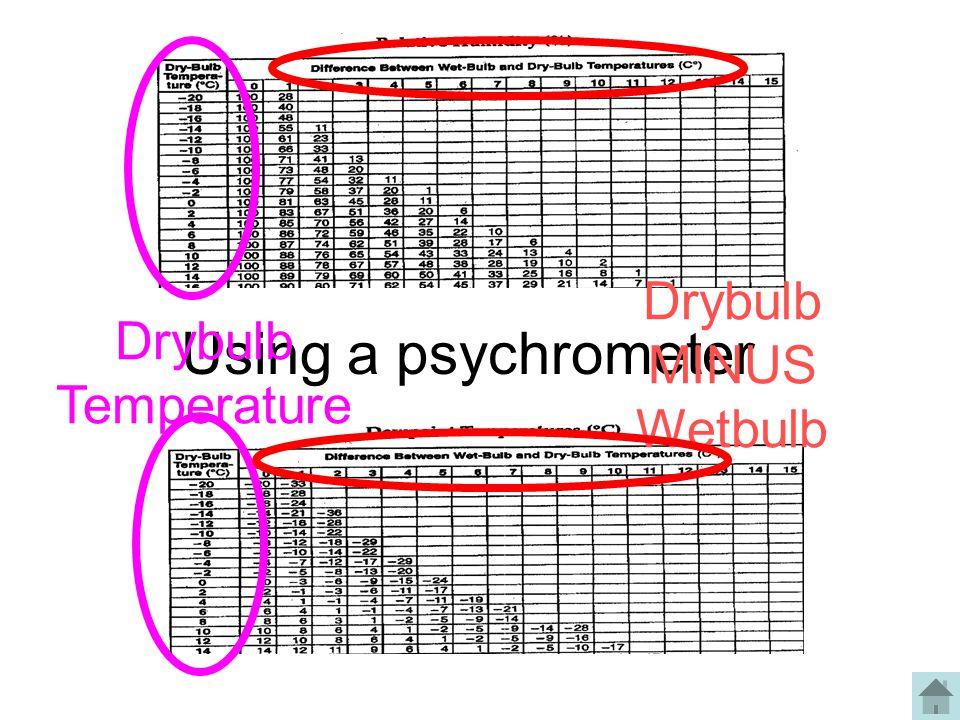 Using a psychrometer Drybulb Temperature Drybulb MINUS Wetbulb