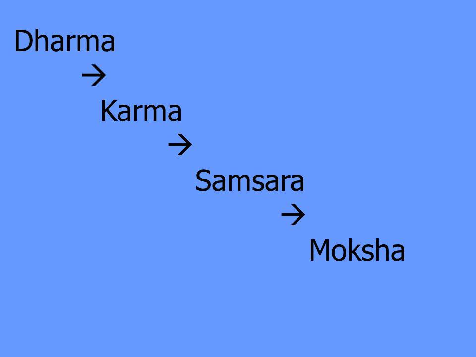 Dharma  Karma  Samsara  Moksha