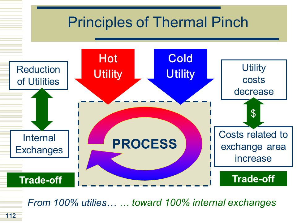112 Principles of Thermal Pinch PROCESS Reduction of Utilities Internal Exchanges Utility costs decrease Costs related to exchange area increase From