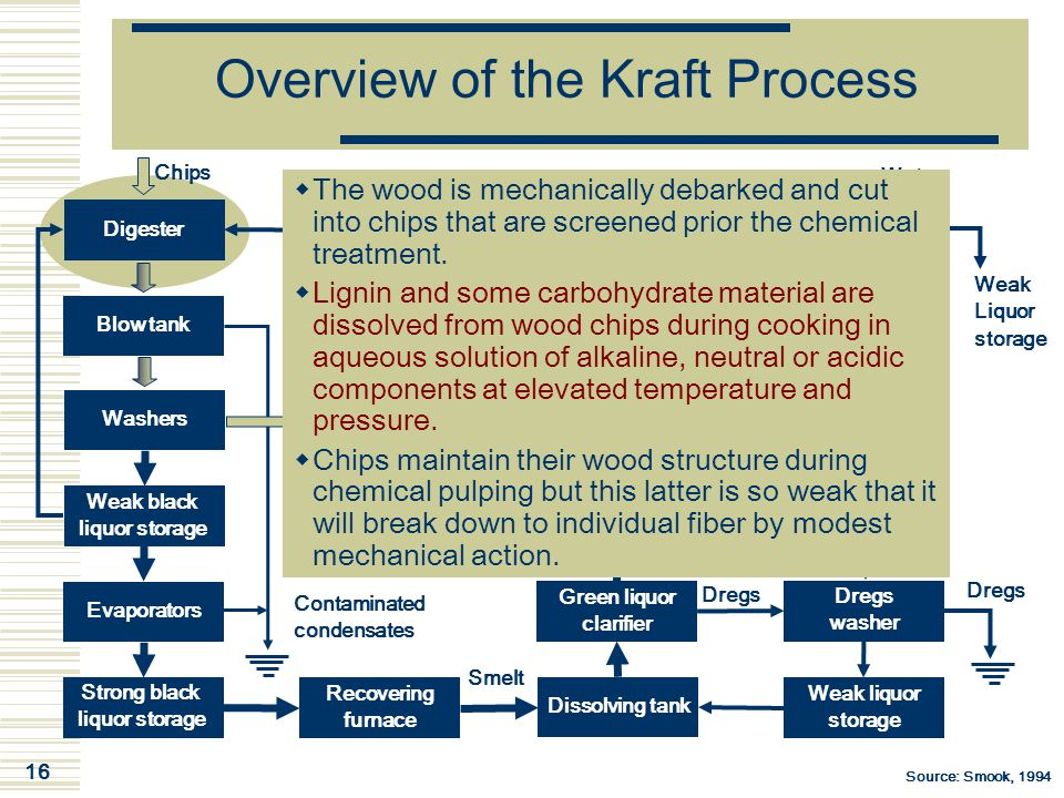 16 Overview of the Kraft Process Digester Chips Blow tank Washers Weak black liquor storage Evaporators Strong black liquor storage White liquor clari