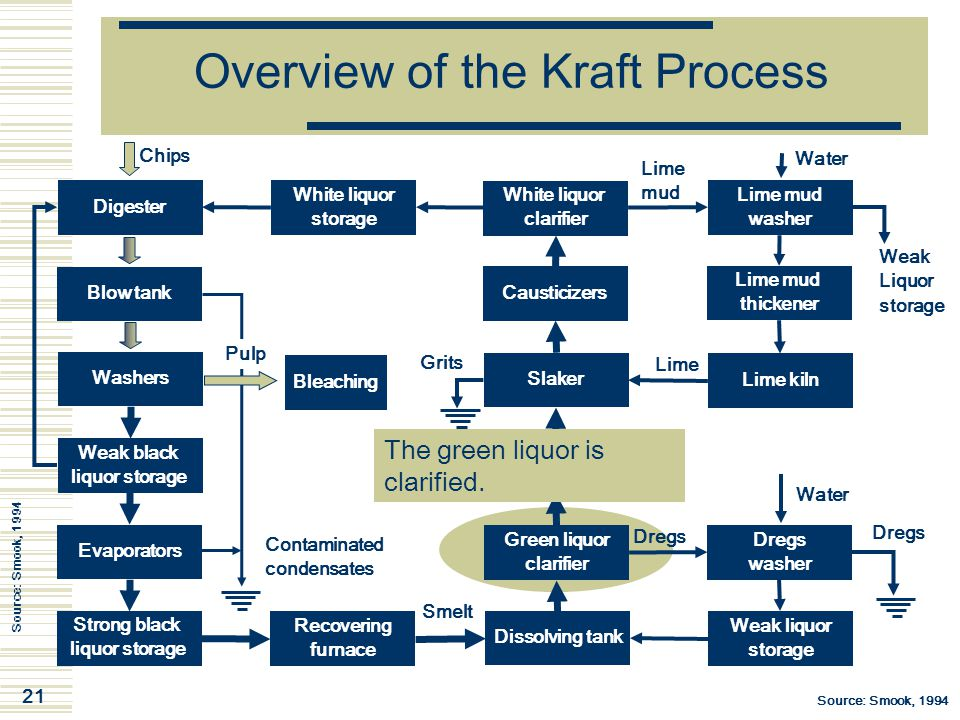 21 Overview of the Kraft Process Digester Chips Blow tank Washers Weak black liquor storage Evaporators Strong black liquor storage White liquor clari