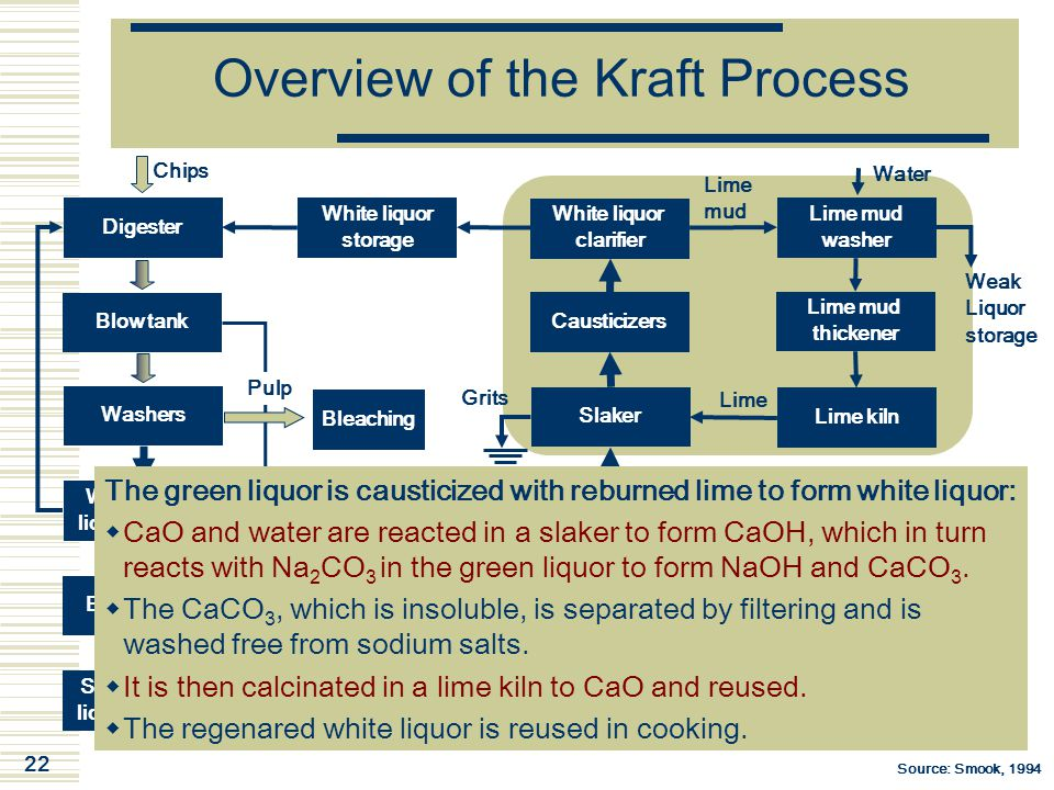 22 Overview of the Kraft Process Digester Chips Blow tank Washers Weak black liquor storage Evaporators Strong black liquor storage White liquor clari