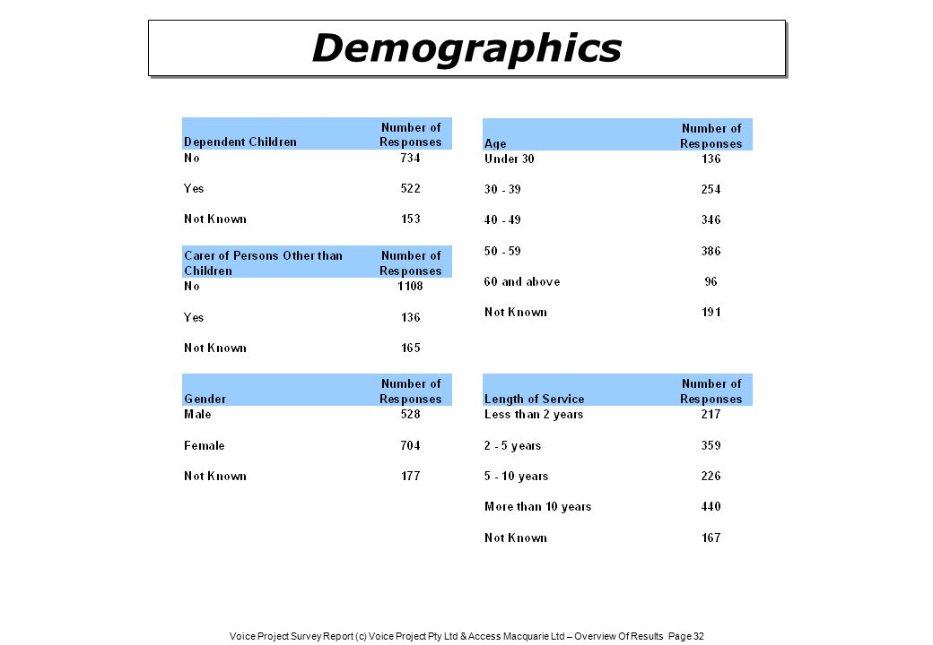 Voice Project Survey Report (c) Voice Project Pty Ltd & Access Macquarie Ltd – Overview Of Results Page 32 Demographics