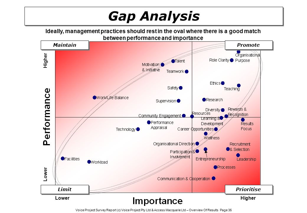 Voice Project Survey Report (c) Voice Project Pty Ltd & Access Macquarie Ltd – Overview Of Results Page 35 Gap Analysis HigherLower Higher Promote Maintain Prioritise Limit Ideally, management practices should rest in the oval where there is a good match between performance and importance