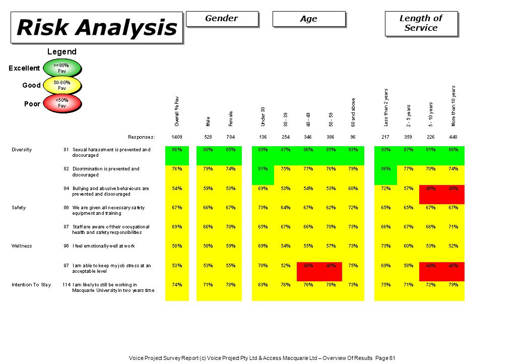 Voice Project Survey Report (c) Voice Project Pty Ltd & Access Macquarie Ltd – Overview Of Results Page 61 Gender Risk Analysis Age Length of Service
