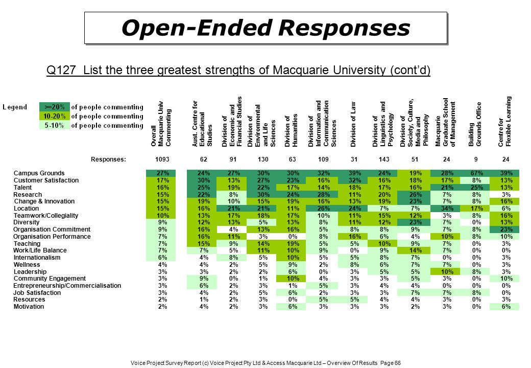 Voice Project Survey Report (c) Voice Project Pty Ltd & Access Macquarie Ltd – Overview Of Results Page 66 Open-Ended Responses Q127 List the three greatest strengths of Macquarie University (cont'd) Overall Macquarie UnivCommenting Aust.