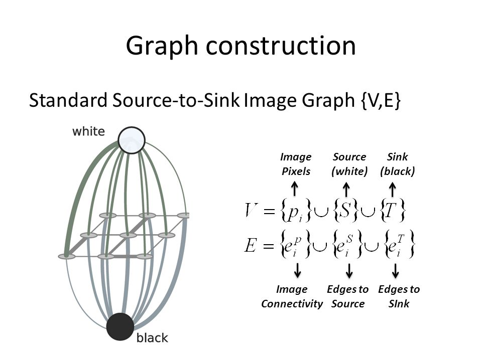 Graph construction Standard Source-to-Sink Image Graph {V,E} Image Pixels Source (white) Sink (black) Image Connectivity Edges to Source Edges to SInk
