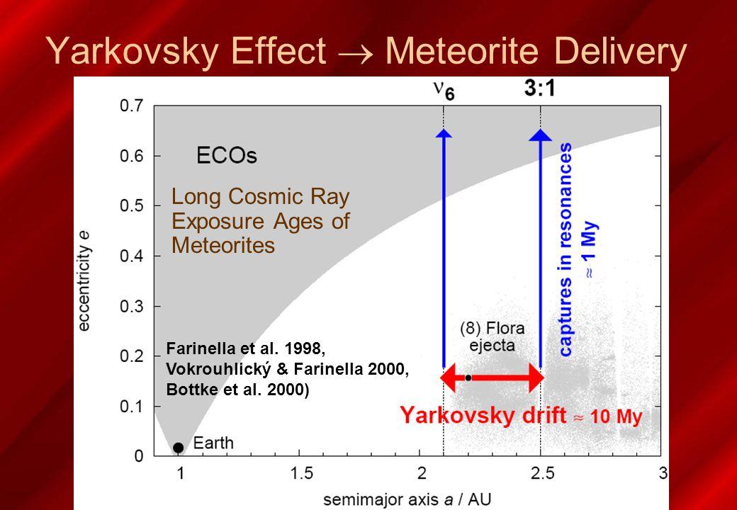 Farinella et al. 1998, Vokrouhlický & Farinella 2000, Bottke et al.