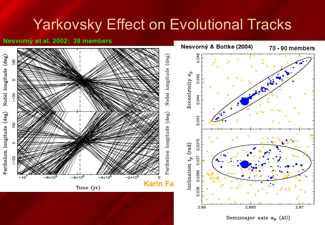 Yarkovsky Effect on Evolutional Tracks Nesvorný & Bottke 2004 Karin Family 70 - 90 members Nesvorný et al.