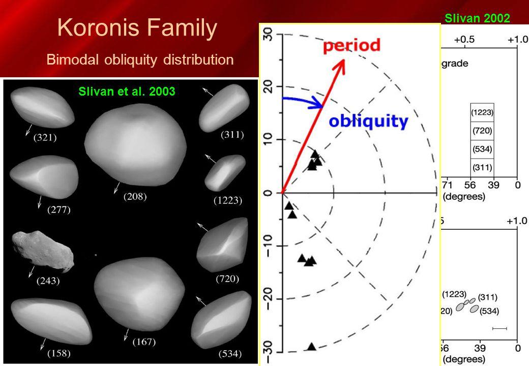 Koronis Family Bimodal obliquity distribution Slivan et al. 2003 Slivan 2002