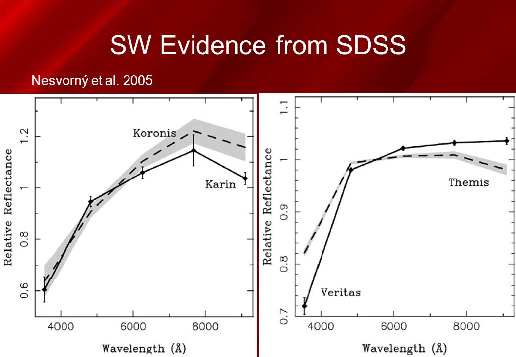 SW Evidence from SDSS Nesvorný et al. 2005