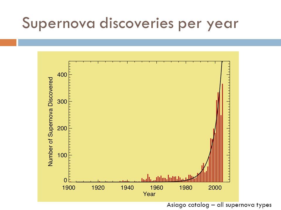 Supernova discoveries per year Asiago catalog – all supernova types