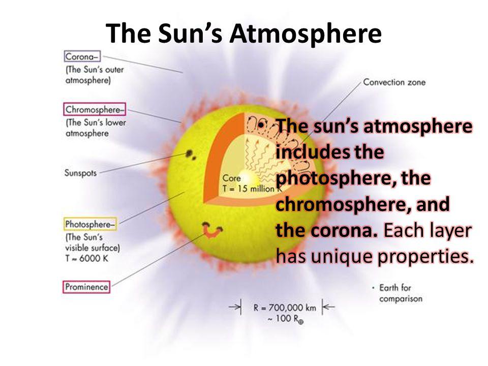 The Sun's Atmosphere