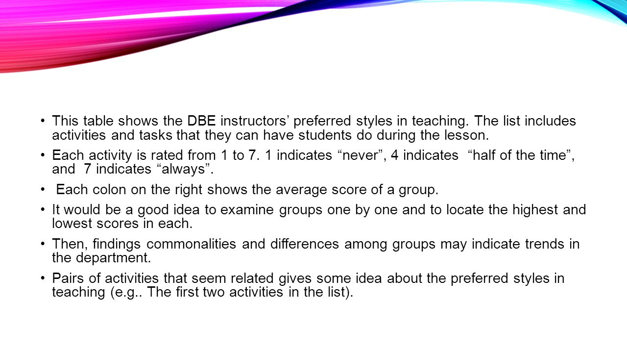 This table shows the DBE instructors' preferred styles in teaching.