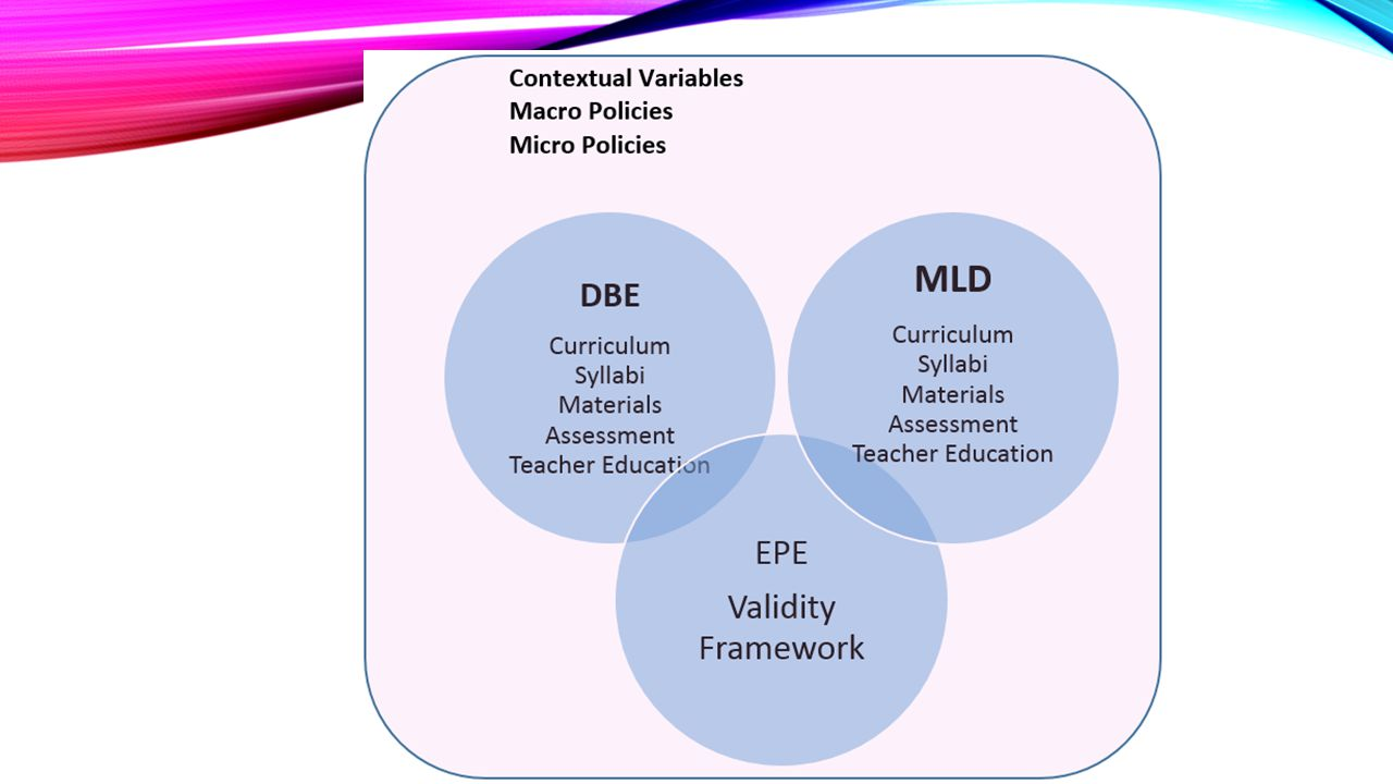CONTEXTUAL VARıABLES This slide shows the components that are subject to evaluation at the School of Foreign Languages.