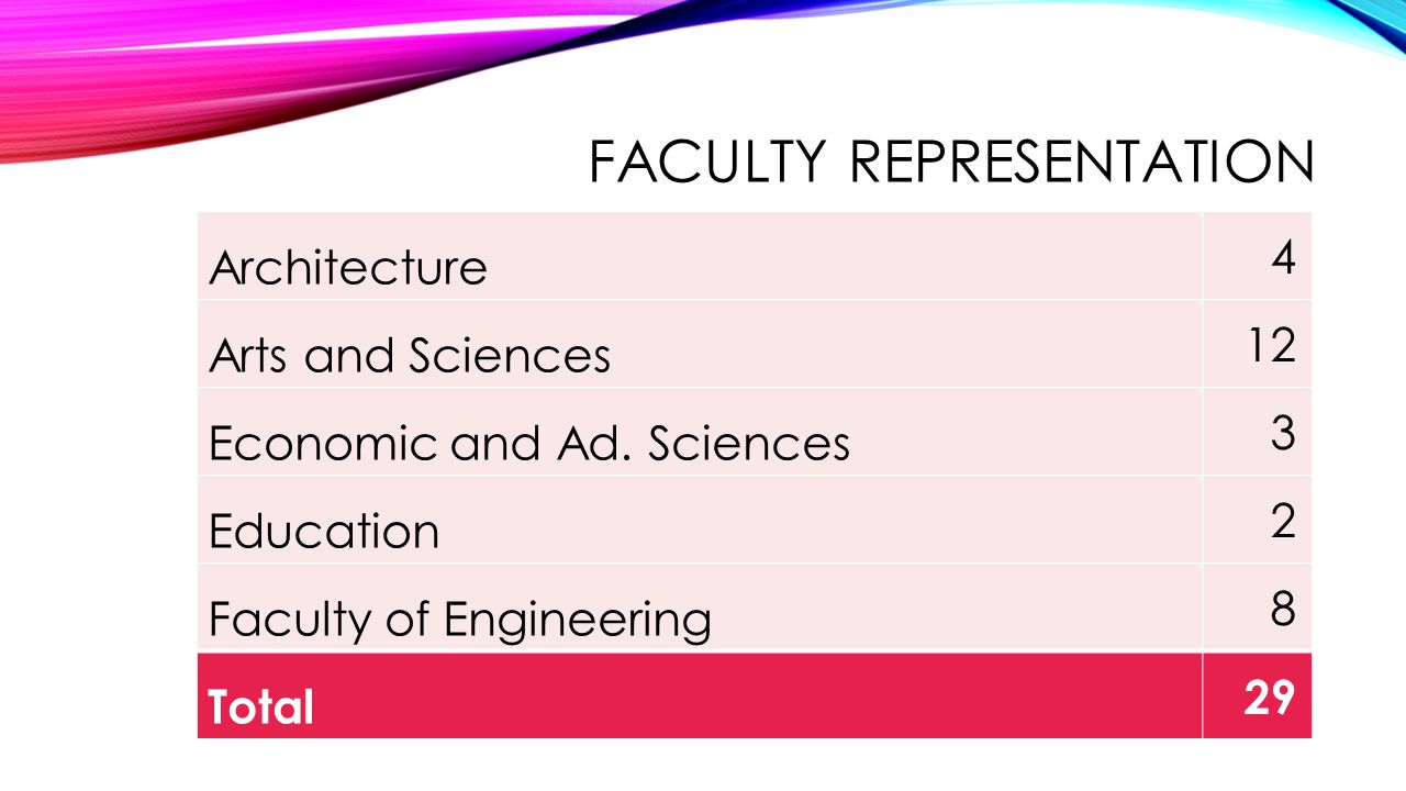FACULTY REPRESENTATION Architecture 4 Arts and Sciences 12 Economic and Ad.
