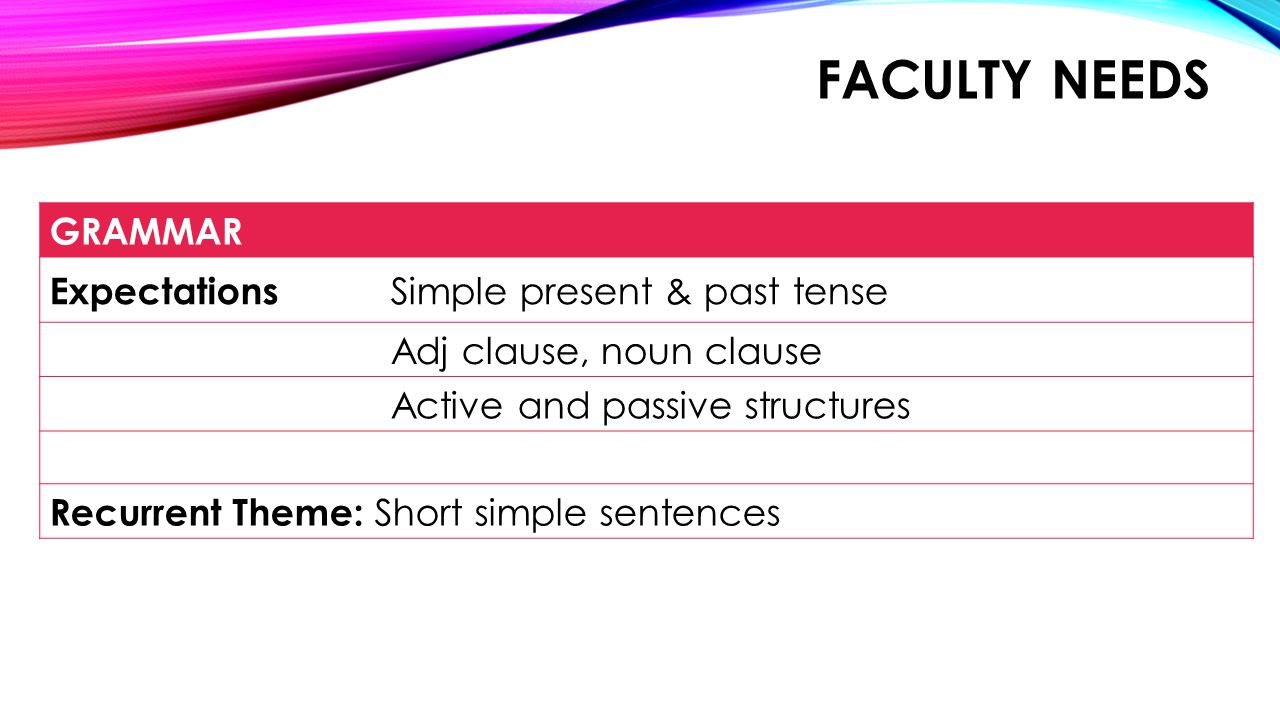 FACULTY NEEDS GRAMMAR Expectations Simple present & past tense Adj clause, noun clause Active and passive structures Recurrent Theme: Short simple sentences