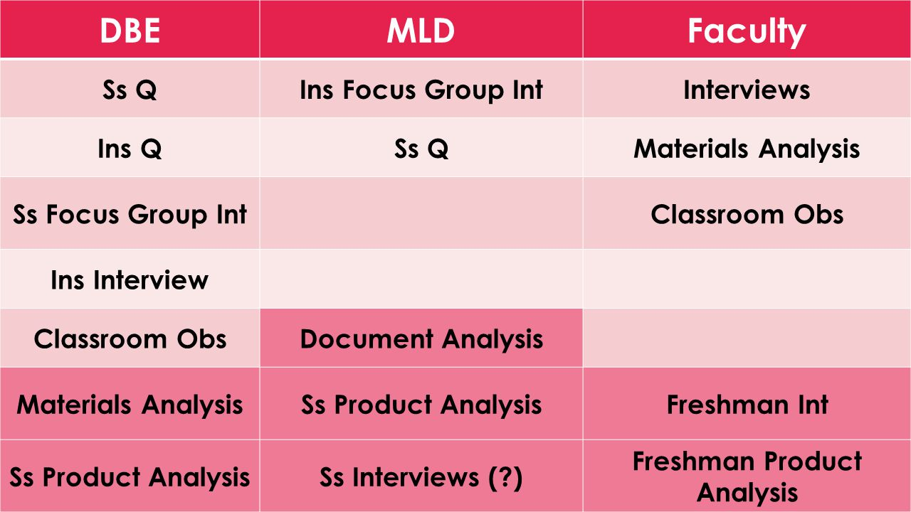 DBEMLDFaculty Ss QIns Focus Group IntInterviews Ins QSs QMaterials Analysis Ss Focus Group IntClassroom Obs Ins Interview Classroom ObsDocument Analysis Materials AnalysisSs Product AnalysisFreshman Int Ss Product AnalysisSs Interviews ( ) Freshman Product Analysis
