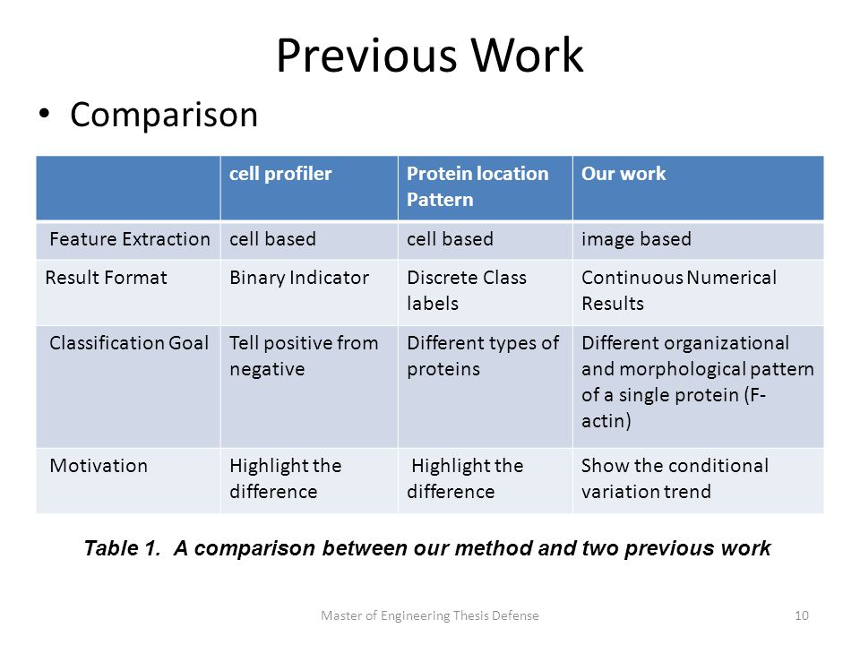 Previous Work Comparison Master of Engineering Thesis Defense10 cell profilerProtein location Pattern Our work Feature Extractioncell based image based Result FormatBinary IndicatorDiscrete Class labels Continuous Numerical Results Classification GoalTell positive from negative Different types of proteins Different organizational and morphological pattern of a single protein (F- actin) MotivationHighlight the difference Show the conditional variation trend Table 1.