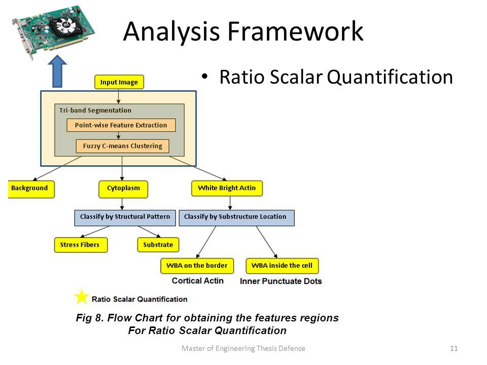 Analysis Framework Master of Engineering Thesis Defense11 Fig 8.