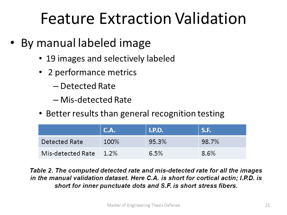 Feature Extraction Validation By manual labeled image 19 images and selectively labeled 2 performance metrics – Detected Rate – Mis-detected Rate Better results than general recognition testing Master of Engineering Thesis Defense21 C.A.I.P.D.S.F.