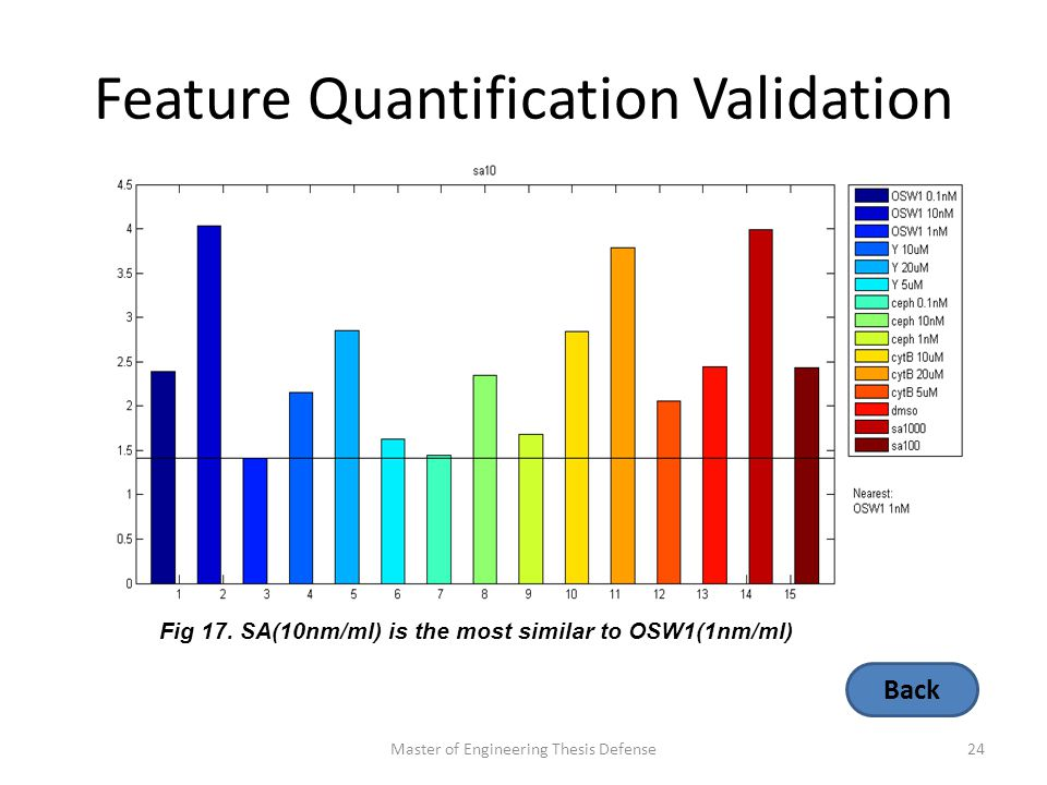 Feature Quantification Validation Master of Engineering Thesis Defense24 Fig 17.