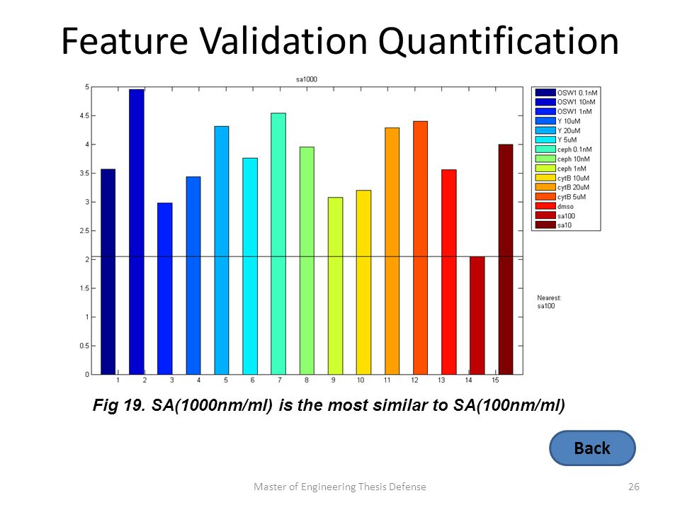 Feature Validation Quantification Master of Engineering Thesis Defense26 Fig 19.