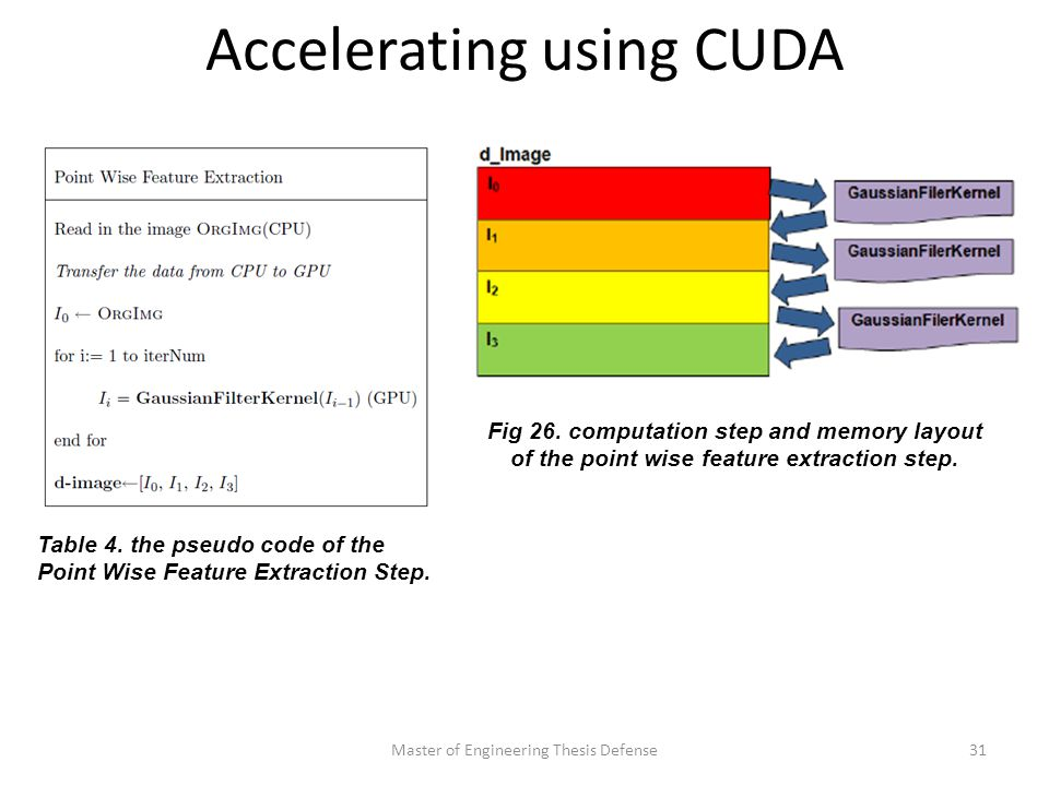 Accelerating using CUDA Master of Engineering Thesis Defense31 Table 4.
