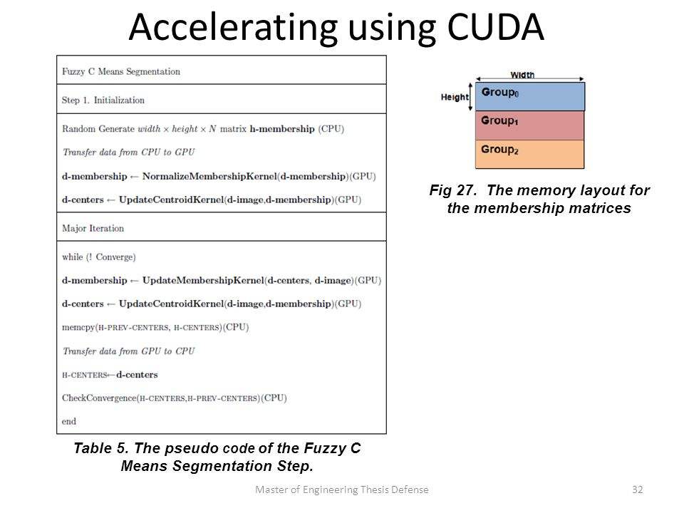 Accelerating using CUDA Master of Engineering Thesis Defense32 Table 5.