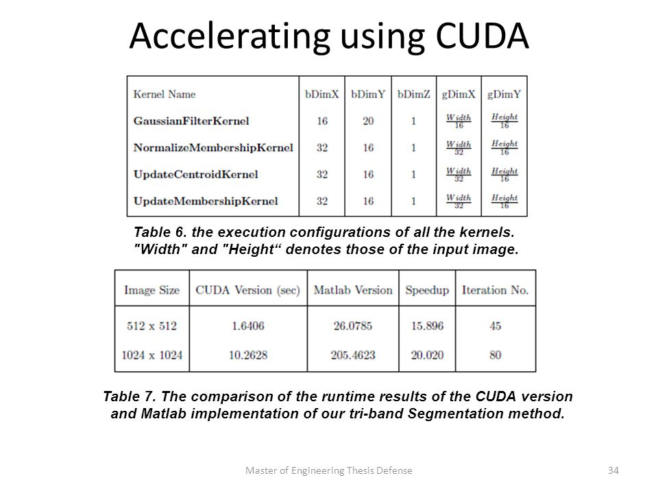 Accelerating using CUDA Master of Engineering Thesis Defense34 Table 6.