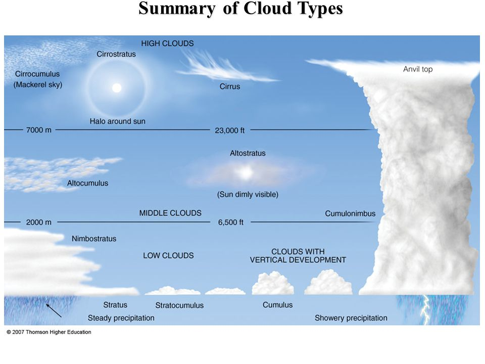 Summary of Cloud Types