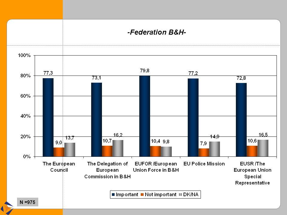 -Federation B&H- N =975