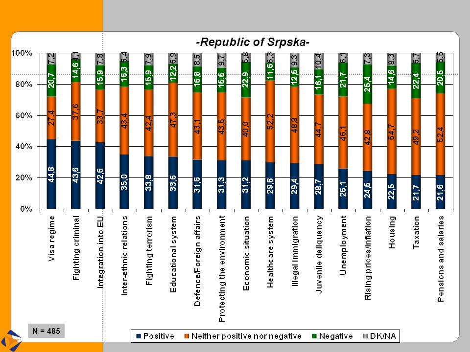 -Republic of Srpska- N = 485