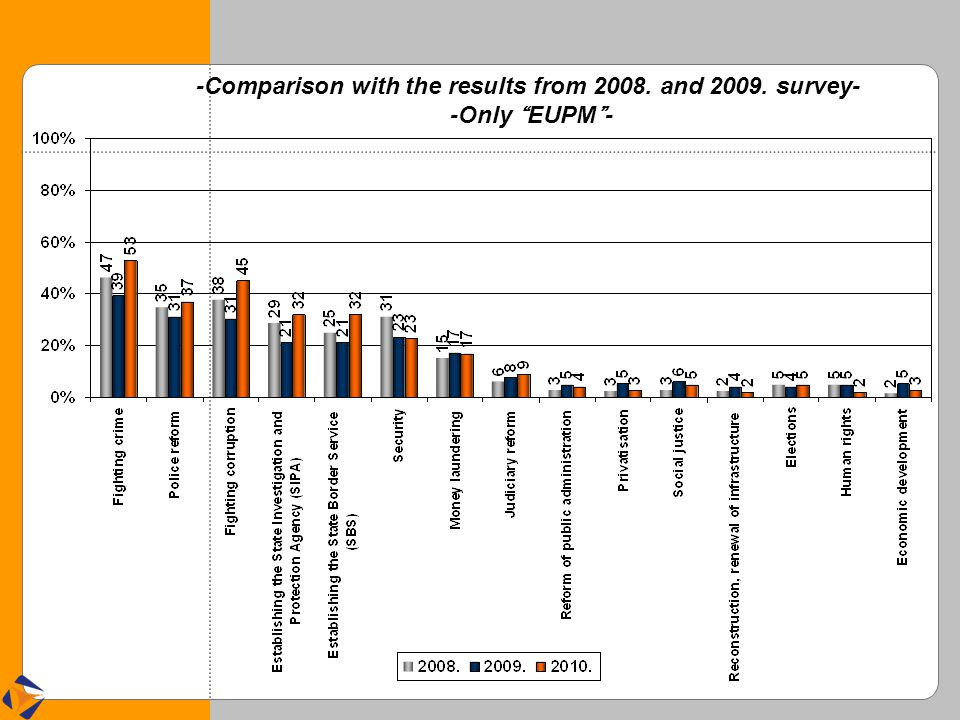 -Comparison with the results from 2008. and 2009. survey- -Only EUPM -